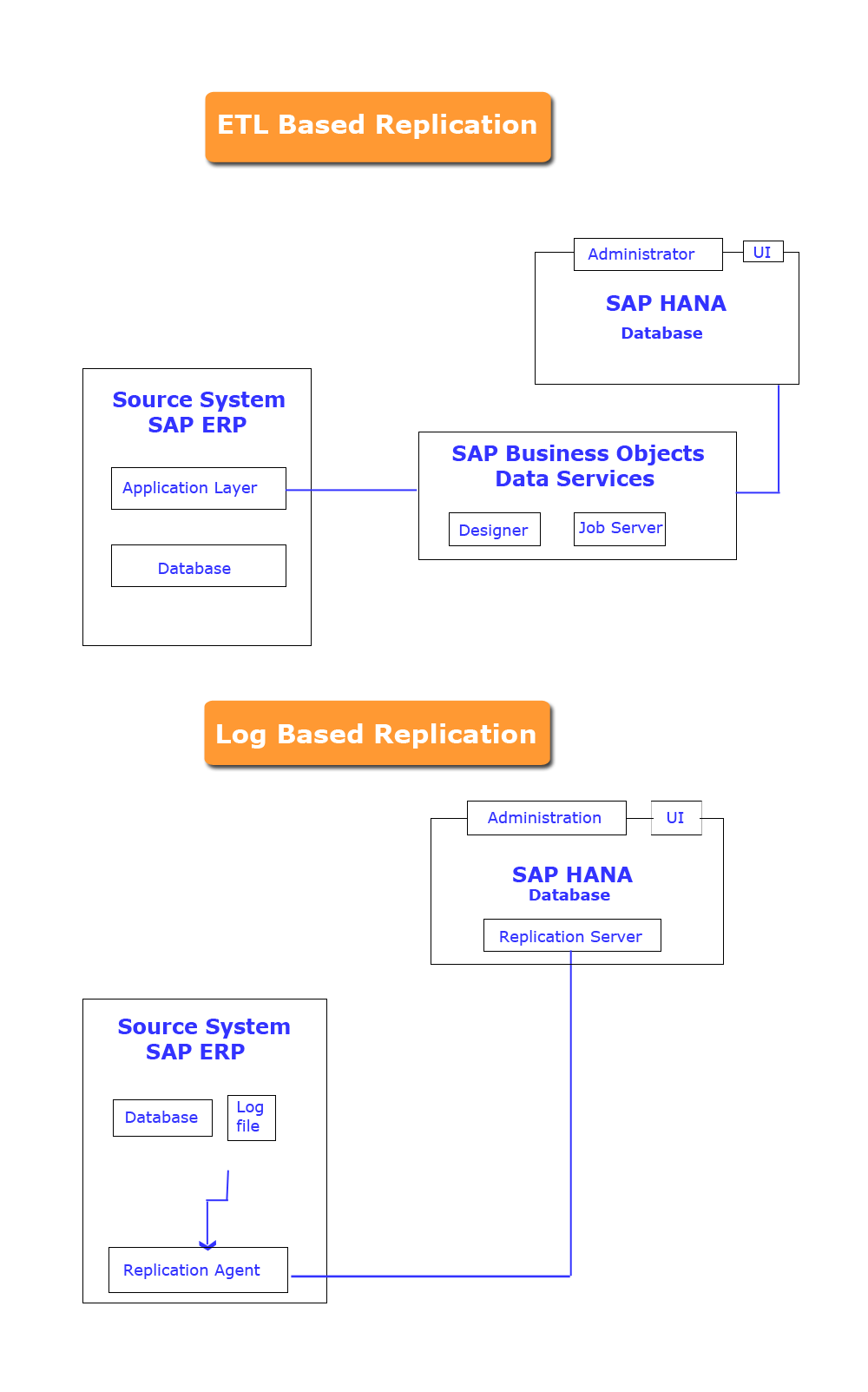 Sap 1 Block Diagram Auto Electrical Wiring Hana Replication Flow Chart