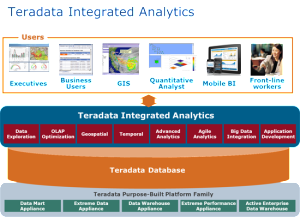 Teradata-Integrated-Analyti