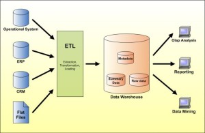 data_warehouse_lge