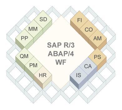 Effective ways to learn SAP BI (Business Intelligence)