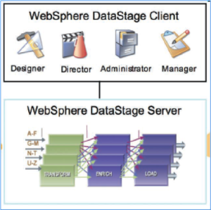 websphere DataStage
