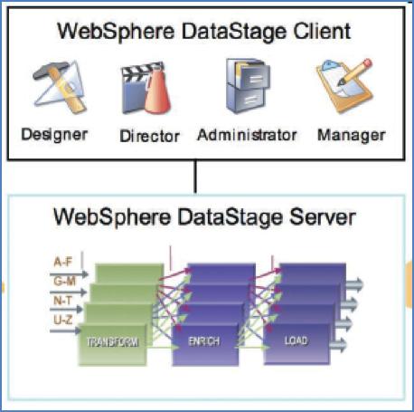 Overview on datastage architecture datastage architecture tutorials websphere datastage ccuart Gallery