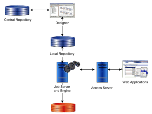 SAP BODS-Architecture